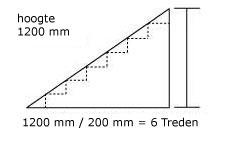 Constructie standaard trap for Standaard trap afmetingen